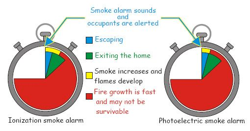 Ionization Versus Photoelectric Smoke Alarm Fast-Moving Fire Alert Time
