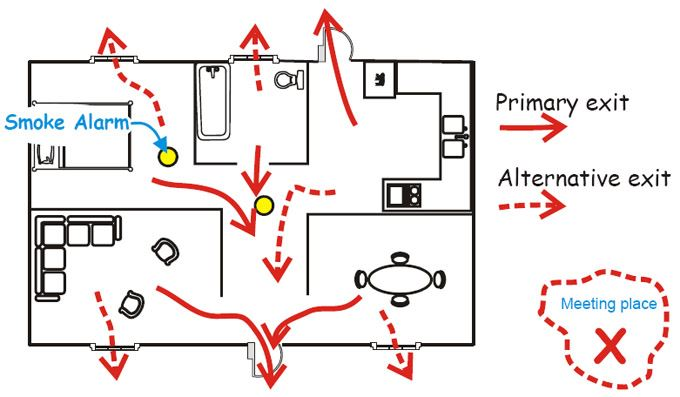 Escape Plan Example Diagram