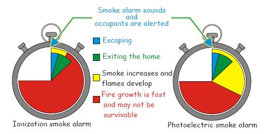 Ionization Versus Photoelectric Smoke Alarm Smoldering Fire Alert Time